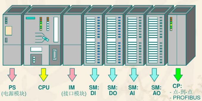 Structured Siemens PLC