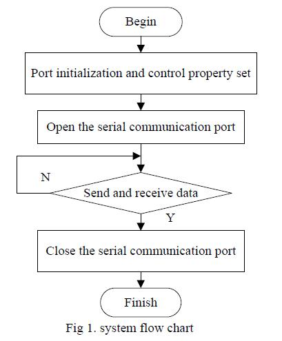 Fig 1 system flow chart