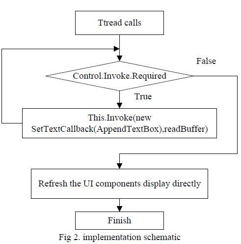 Fig 2. implementation schematic