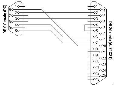 PC to Mitsubishi AJ71C21 serial programming cable
