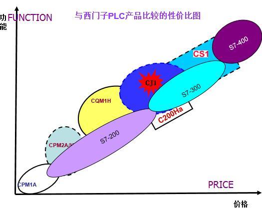 performance price ratio omron siemens