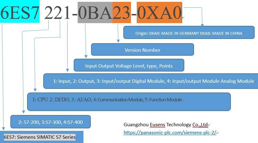 Siemens PLC Model Designation