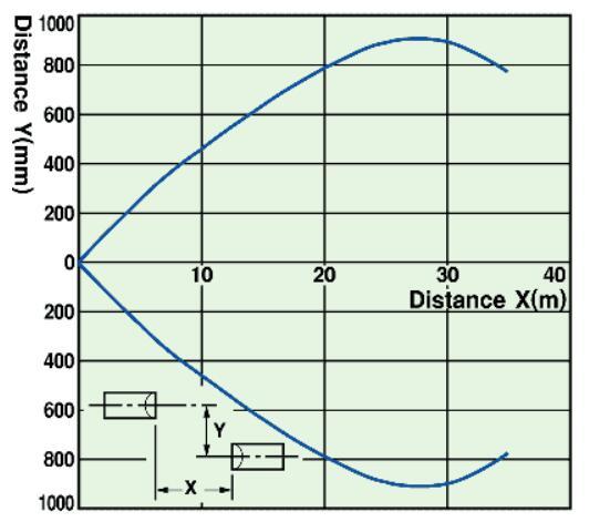E3Z-T61 sensing distance