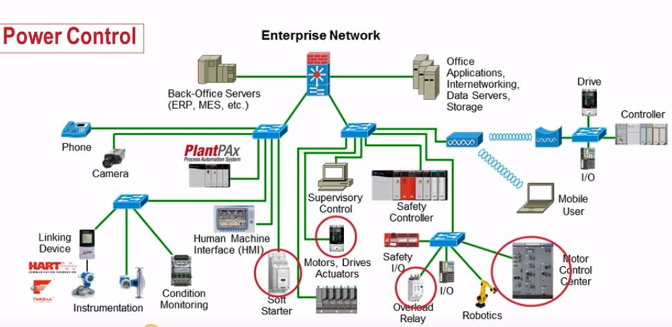 Industrial-Communication-Network