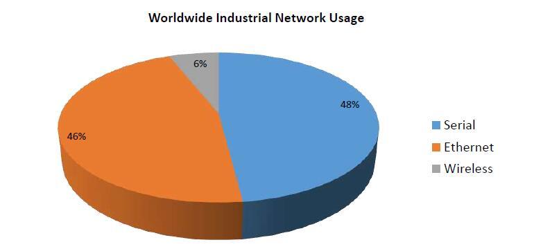 network-usage